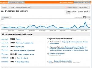 Copie d'écran des statistiques de l'outil Google analytics