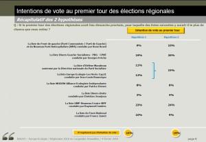 Sondage OpinionWay élections régionales 2010 en Languedoc-Roussillon (1er tour)
