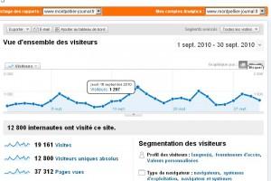 Le nombre de visiteurs en septembre 2010 sur Montpellier journal (source : Google analytics)
