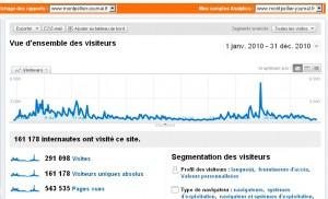 Le nombre de visiteurs en 2010 de Montpellier journal (source : Google analytics)