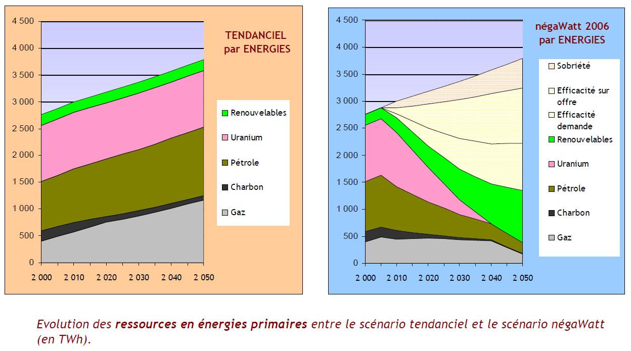 Évolution des ressources en énergies primaires entre le scénario tendanciel et le scénario négaWatt (en TWh) (source : association Négawatt)