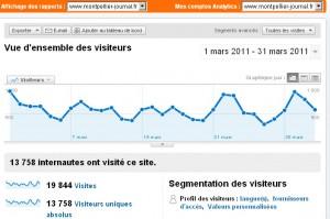 Le nombre de visiteurs de Montpellier journal en mars 2011 (source : Google analytics)