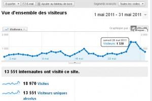 Le nombre de visiteurs de Montpellier journal en mai (source : Google analytics)