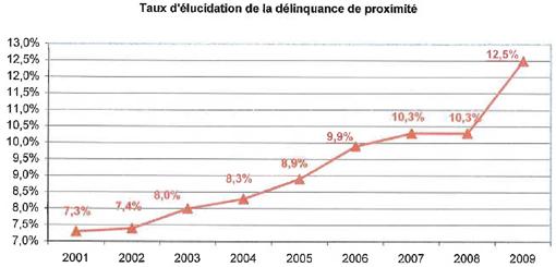 """Détail de """"la délinquance de proximité"""" dans l'Hérault en 2009 selon les chiffres de la préfecture"""