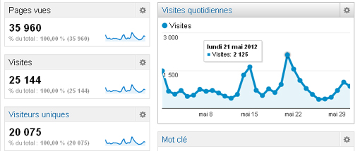 Le nombre de visites sur Montpellier journal en mai 2012 (source : Google analytics)