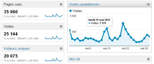 50 de visiteurs en plus mais baisse des dons montpellier journal en mai - Journal de montpellier ...