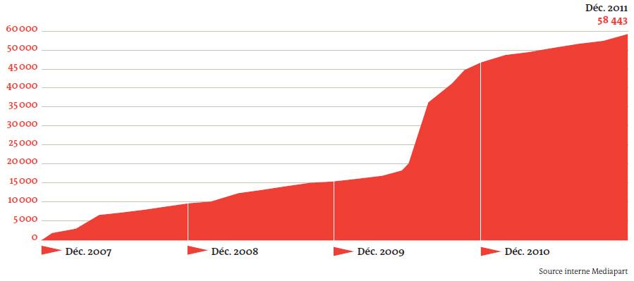 Courbe des abonnés à Mediapart de décembre 2007 à décembre 2011 (dossier de presse Mediapart)