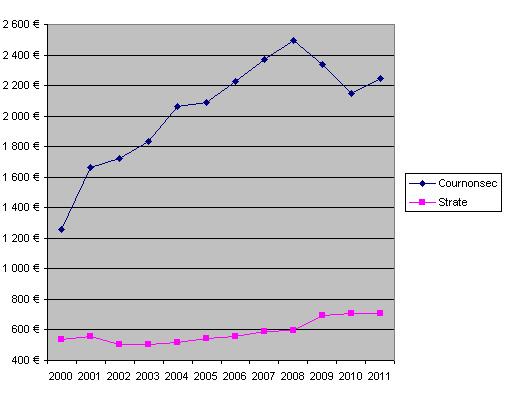 Evolution de l'encours de dette par habitant de Cournonsec et des communes de la même strate de 2000 à 2001 (chiffres : ministère des finances)