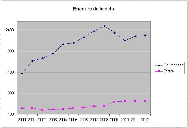 Evolution de l'encours de la dette de Cournonsec, ville de Jean-Pierre Moure, de 2000 à 2012 et comparaison avec les communes de même strate (graphique : Montpellier journal, chiffres : ministère des finances)