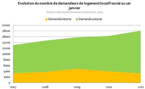 Evolution de la demande de logements sociaux sur l'agglomération de Montpellier de 2007 à 2011 (source PLH 2013-2018)