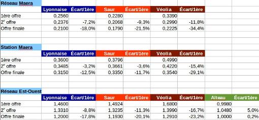 Les prix des différentes offres pour les trois lots de l'assainissement (tableau : Montpellier journal)