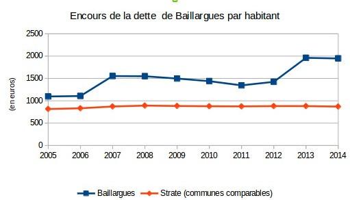 Evolution de l'encours de dette de la commune de Baillargues (chiffres : ministère des finances)