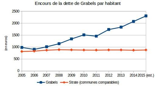 Evolution de l'encours de dette de la commune de Grabels (maire : René Revol, Parti de gauche) (chiffres : ministère des finances)
