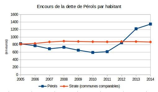 Evolution de l'encours de dette de la commune de Pérols (chiffres : ministère des finances)